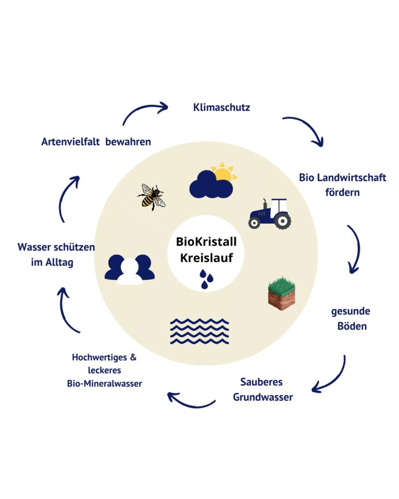 Wasser schützen im Alltag - BioKristall Kreislauf